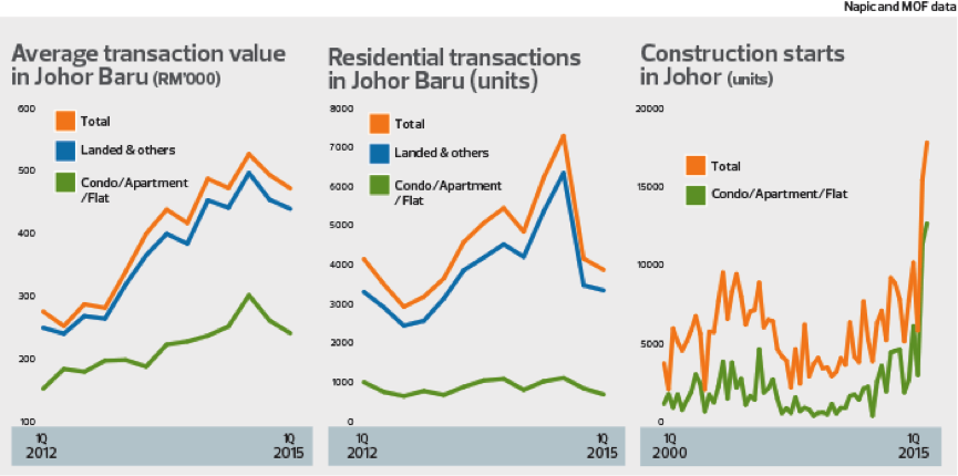 Singapore Commercial Property Market Outlook